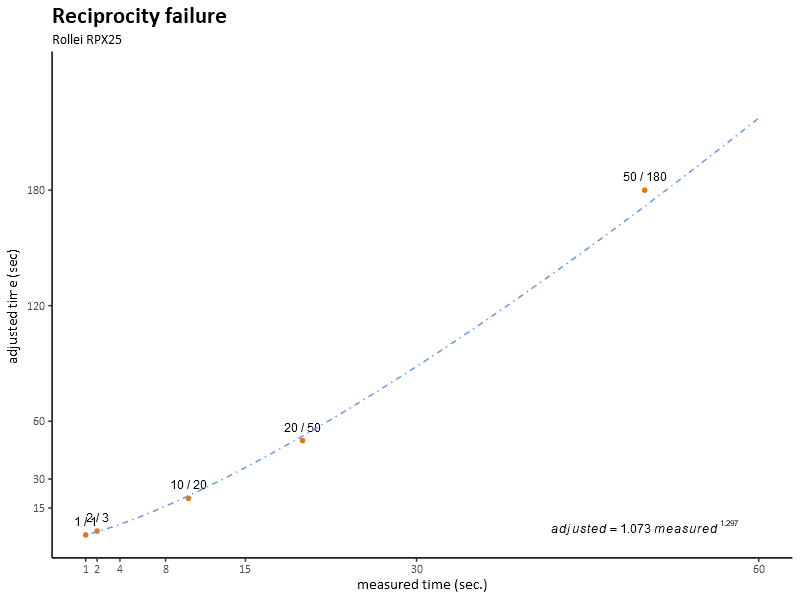 RPX 25 Reciprocity Failure Chart